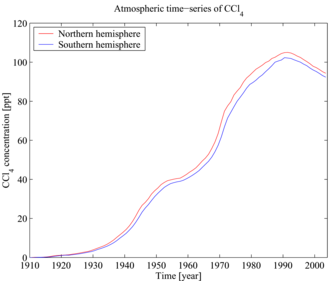 Carbon tetrachloride - Time-series of atmospheric concentrations of CCl4 (Walker et al., 2000).