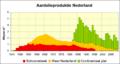 Aardolieproduktie nederland.png