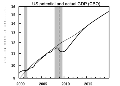 Actual potential GDP output gap CBO Jan 09 outlook.png