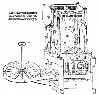 Ring spinning - Arkwright's spinning frame