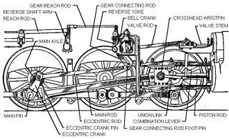 Valve gear - Baker valve gear assembly