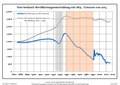 Bevölkerungsentwicklung Neu-Seeland-OSL.pdf