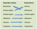 Bloom-en taxonomia eredu zaharra eta berria.png