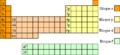 Bloques tabla periódica.png