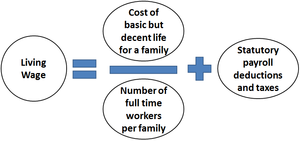 calculating a living wage