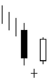 Bullish Reversal Candlestick Pattern - Forex Strategies