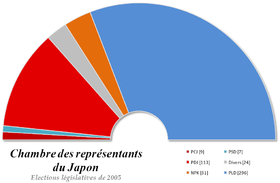 Image illustrative de l'article Élections législatives japonaises de 2005