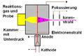Chemische ionisation.PNG
