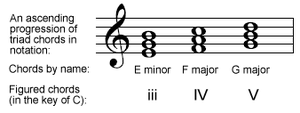 Chord progression - The key note or tonic of a piece of music is called note number one, the first step of the ascending scale. Chords built on each scale degree are numbered in the same way so that, for example, in the key of C, the progression E minor - F - G can be generally described as a three - four - five progression.