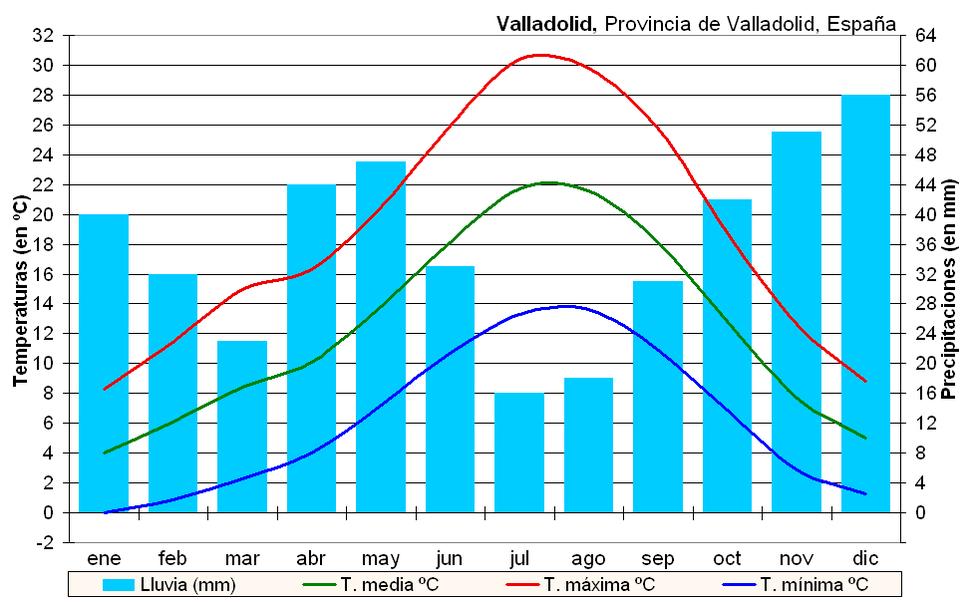 Clima Valladolid (España)