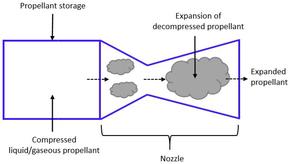 Cold gas thruster - Wikipedia