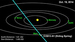 Comet to Make Close Flyby of Red Planet in October 2014.jpg