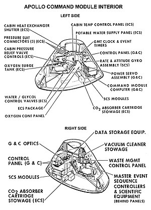 Apollo Command/Service Module - Apollo Command Module cabin arrangement