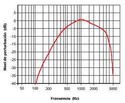 external image 250px-Compensaci%C3%B3n_sofom%C3%A9trica.png