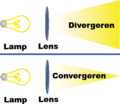 Convergeren-en-divergeren.png