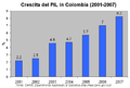 Crescita del PIL in Colombia.png