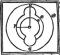 Dante Quaestio de Aqua et Terra - Figur 2.png
