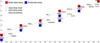 Fermium - Decay pathway of fermium-257