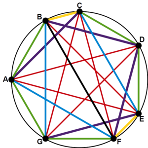 Common tone (scale) - Diatonic scale in the chromatic circle with each interval class a different color, each occurs a unique number of times
