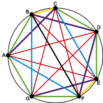 Interval vector - Diatonic scale in the chromatic circle with each pitch class a different color, each occurs a unique number of times