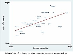 Drug use is more common in more unequal countries.jpg
