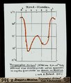 ETH-BIB-Strasse von Messina, Temperatur-Verlauf nach A. Defant 1940-Dia 247-Z-00386.tif