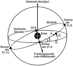 Ekliptikschiefe, Himmelskoordinaten