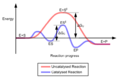 Enzyme catalysis delta delta G.png