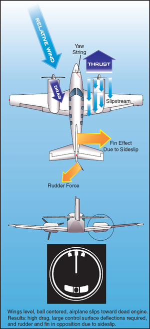 Yaw string - Diagram showing yaw string deflection on a multi-engine airplane flown incorrectly with wings level after an engine failure.