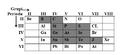 Figure 1. Renditja e elementeve gjysmëperçuese ne sistemin periodik te elementeve..png
