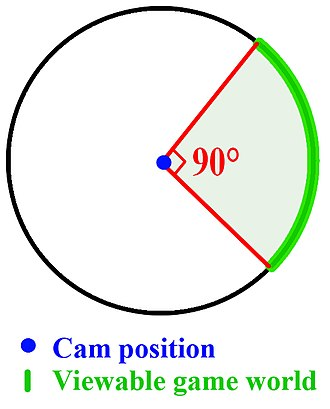 Field of view in video games - 90 degrees FOV in a video game