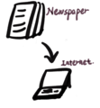 From newspaper to Internet.png