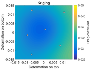 Gradient-Enhanced Kriging (GEK) - Kriging surrogate model of the drag coefficient of a transonic airfoil. The gray dots indicate the configurations for which the CFD solver was run.