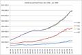 Geldhoeveelheid Polen dec 1996-juli 2009.PNG