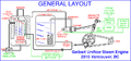 General layout of an advanced inflow steam engine.png