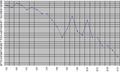 Hestur Demography (1985-2007).png