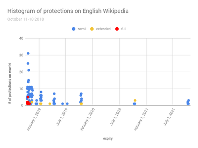 Histogram of protections on English Wikipedia, October 18 2018.png