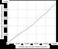 Intcal 13 calibration curve.png