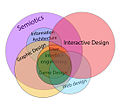 Interactive design in relation to other fields of study.jpg
