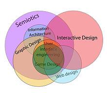 Interactive design - Wikipedia