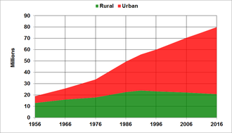 Demographics of Iran - Evolution of Iran population divided into urban and rural population.