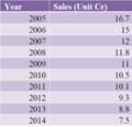 Kohinoor Chemical Sales data declines.png