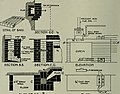 Laboratories, their planning and fittings (1921) (14594708007).jpg