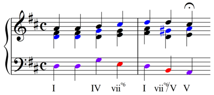 Root notes (blue) and bass notes (red, both=purple) from an 18th century Chorale