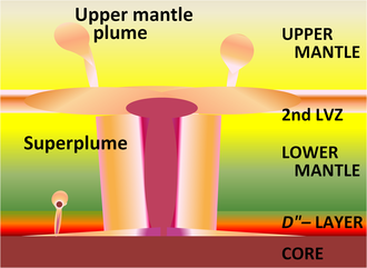 Mantle plume - A superplume generated by cooling processes in the mantle (LVZ=low-velocity zone)
