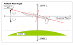 MISB ST 0601.8 - Platform Pitch Angle.png