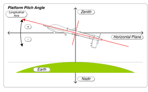 Flight dynamics (fixed-wing aircraft) - Image: MISB ST 0601.8 Platform Pitch Angle