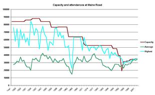 Grafico che esprime il tasso di presenze dei tifosi al Maine Road.