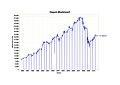 Marktwert Asset-Oszillator.jpg