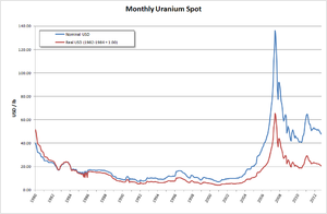 Uranium bubble of 2007 - Image: Monthly Uranium Spot